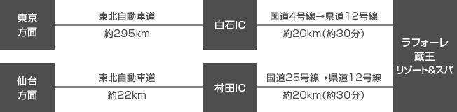 ラフォーレ蔵王リゾート&スパまでのアクセス